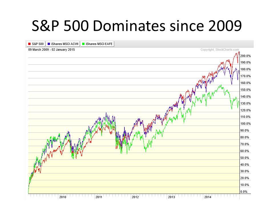 S&P 500 Dominates since 2009