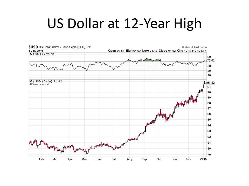 US Dollar at 12-Year High