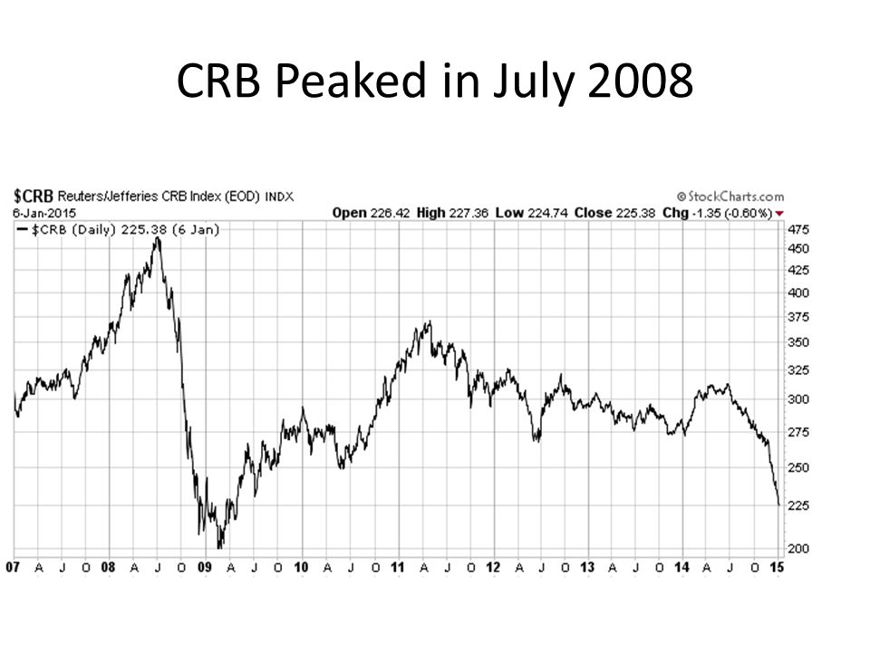 CRB Peaked in July 2008