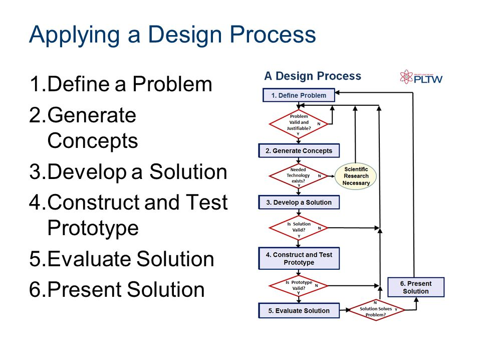 Applying a Design Process
