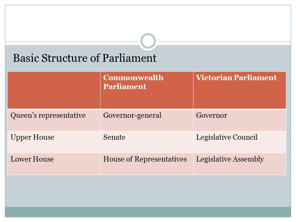 Basic Structure of Parliament