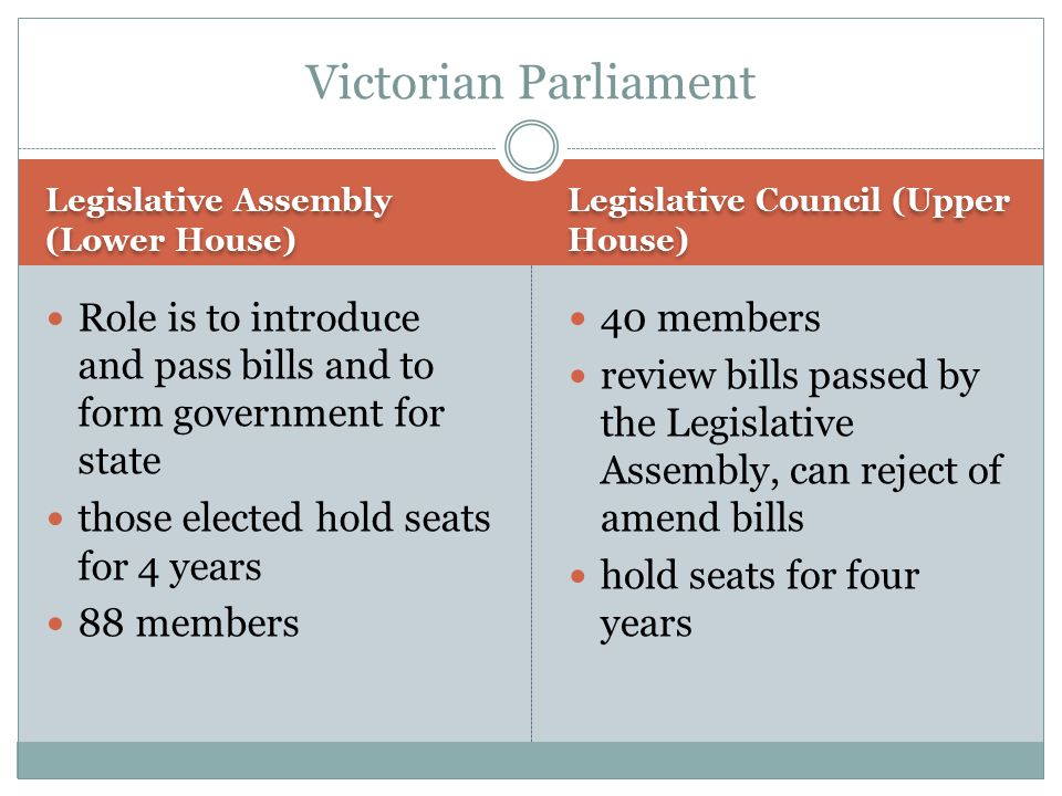 Victorian Parliament Legislative Assembly (Lower House) Legislative Council (Upper House)