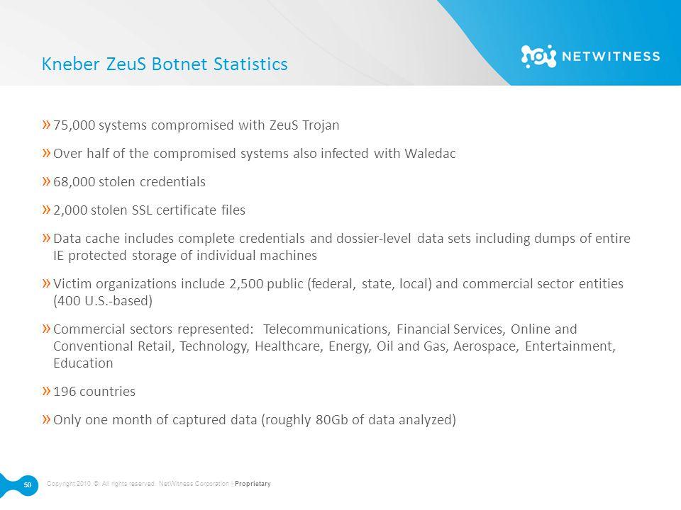 Kneber ZeuS Botnet Statistics