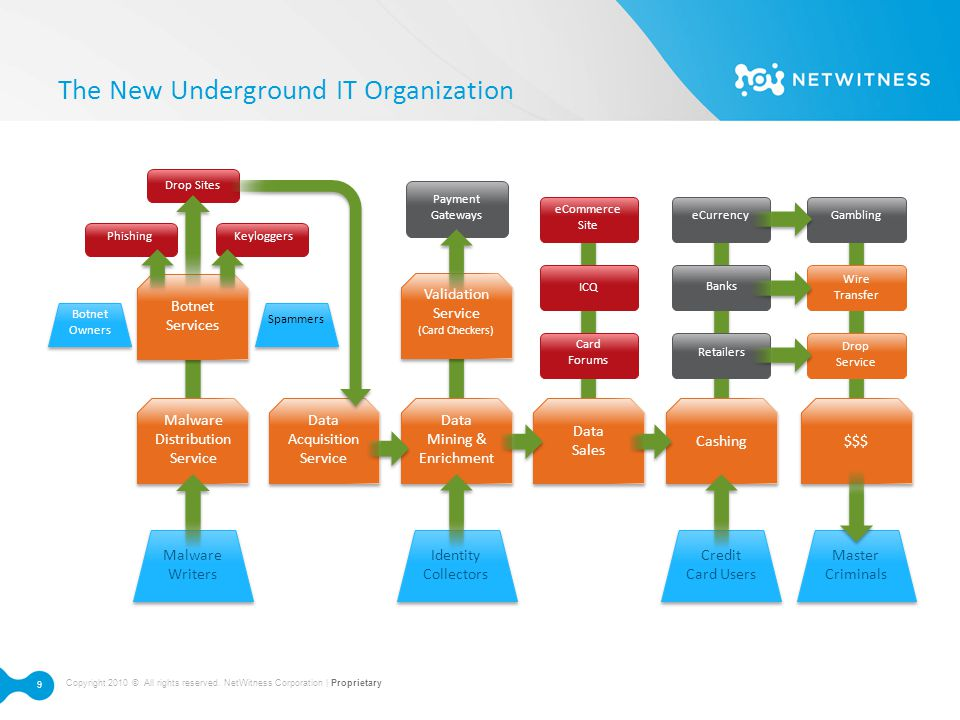 The New Underground IT Organization