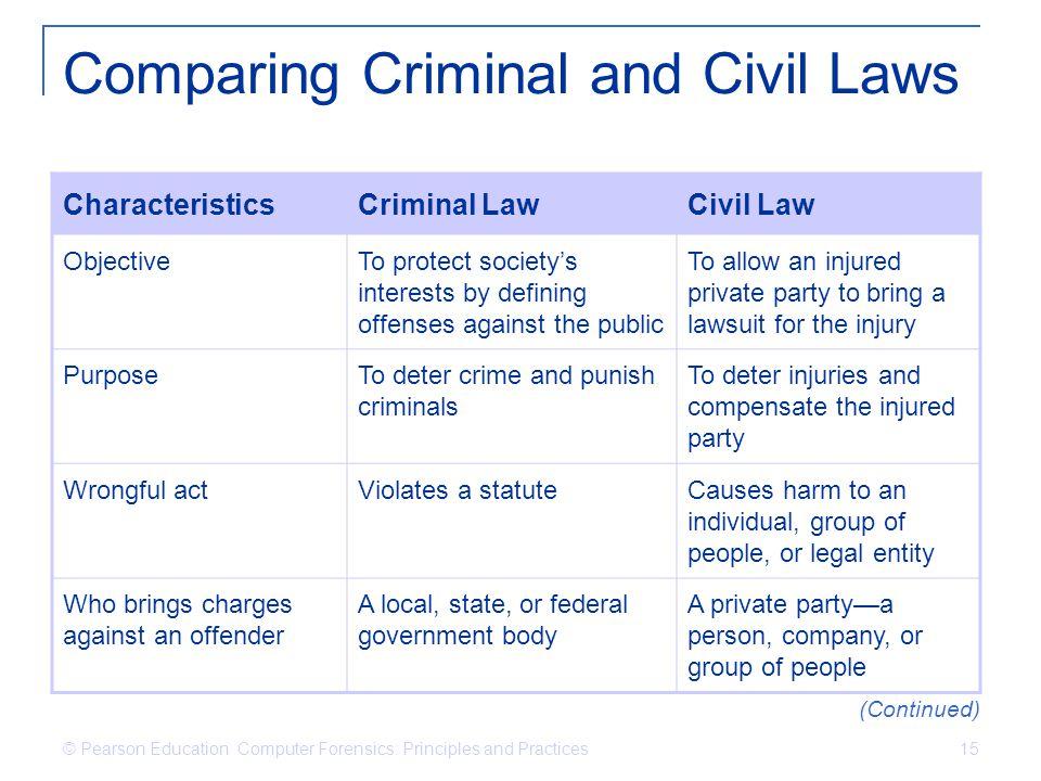 Comparing Criminal and Civil Laws