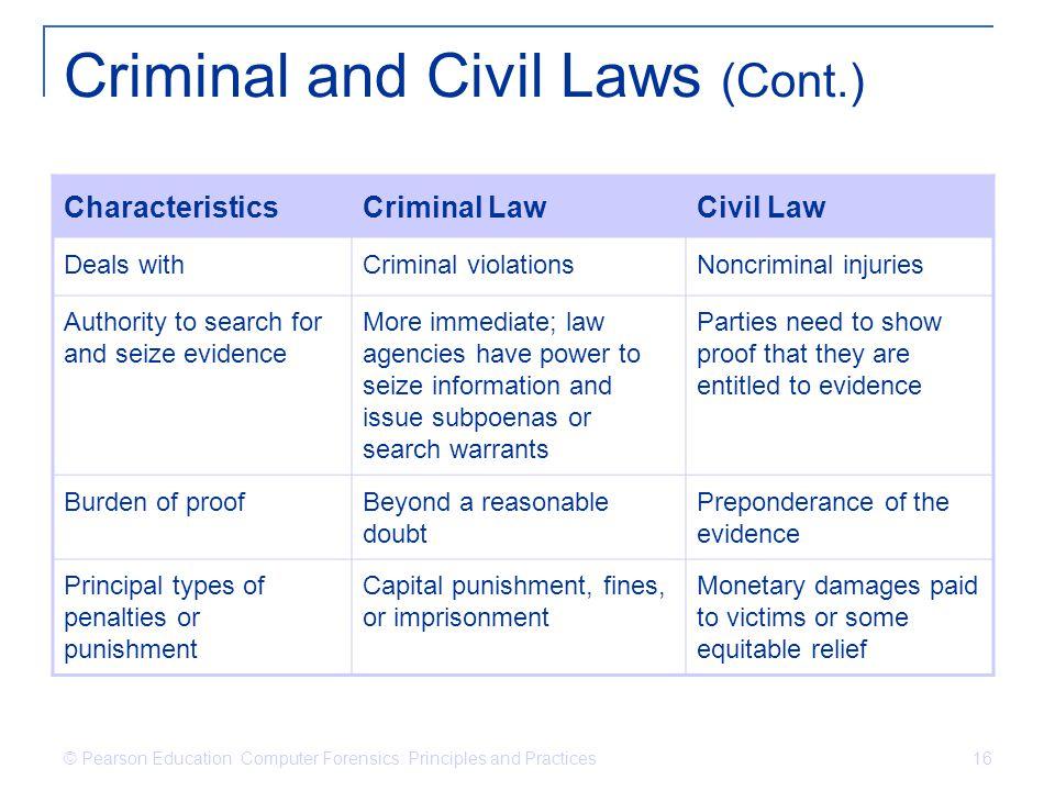 Criminal and Civil Laws (Cont.)