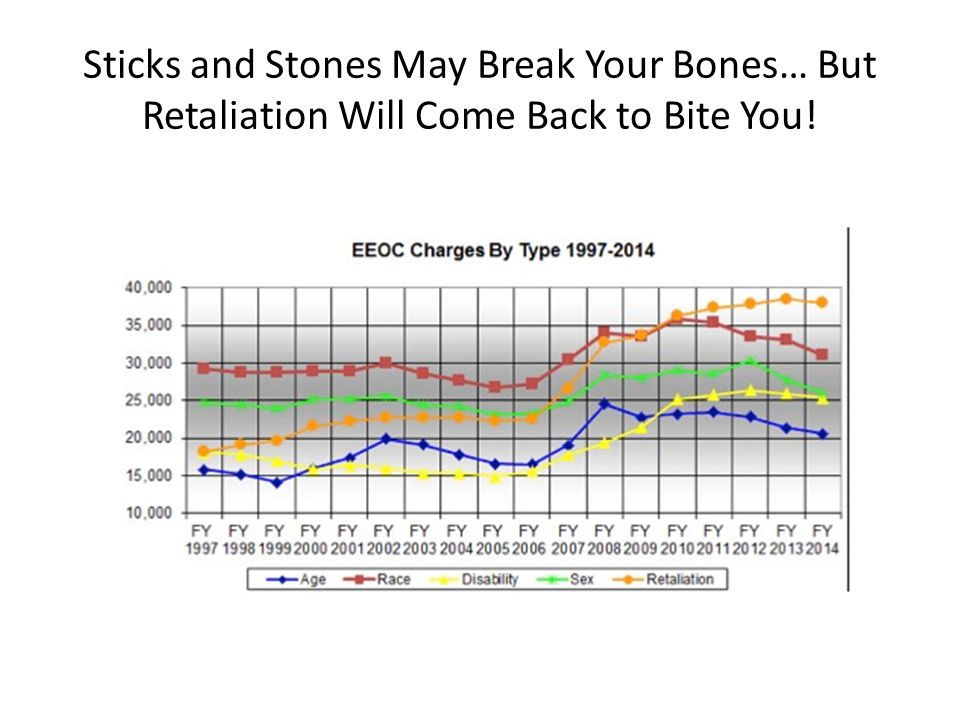 Sticks and Stones May Break Your Bones… But Retaliation Will Come Back to Bite You!