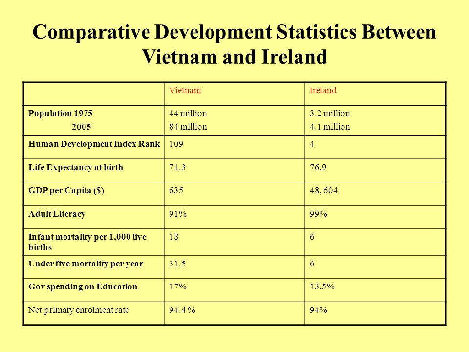 Comparative Development Statistics Between Vietnam and Ireland