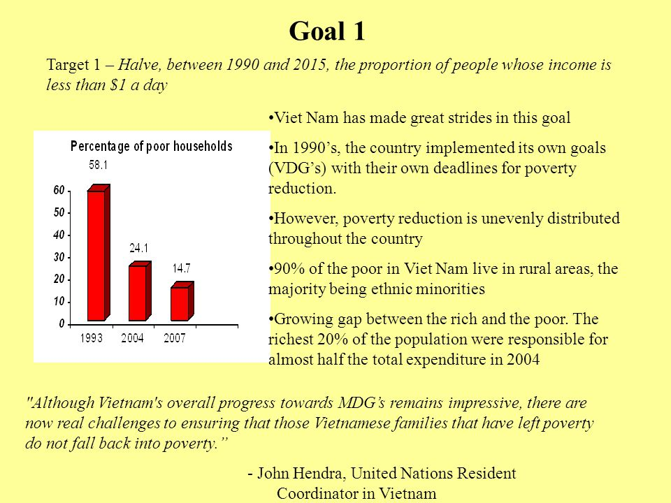 Goal 1 Target 1 – Halve, between 1990 and 2015, the proportion of people whose income is less than $1 a day.