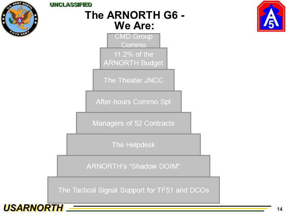 The ARNORTH G6 - We Are: CMD Group Commo 11.2% of the ARNORTH Budget