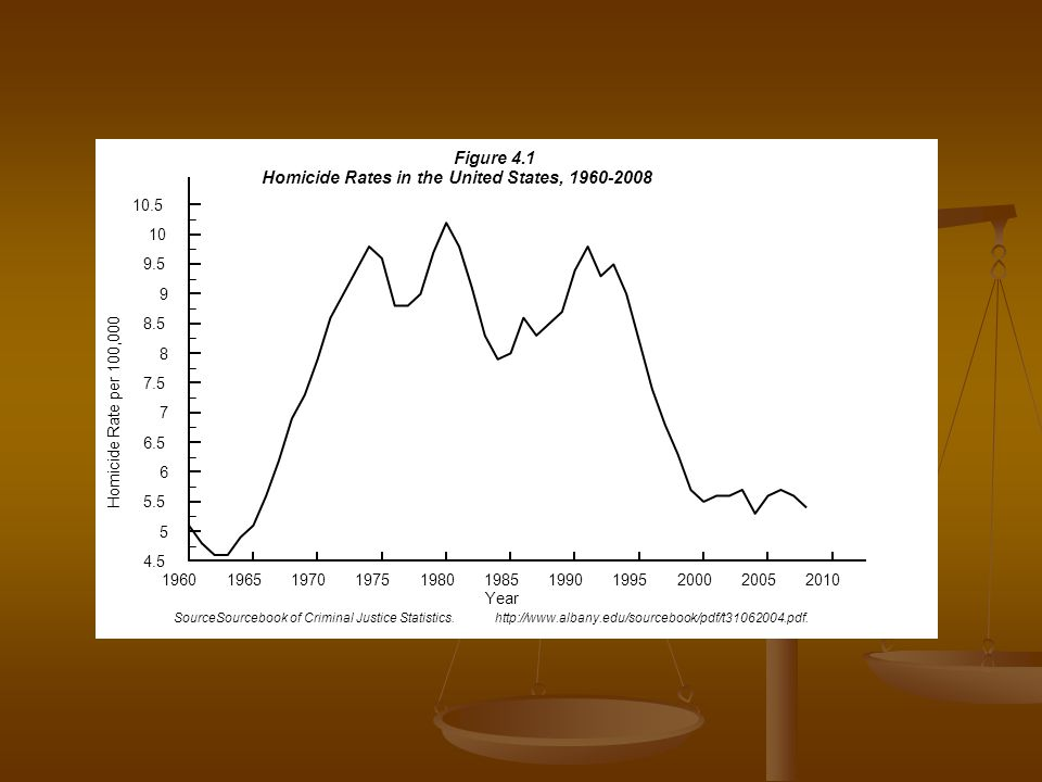 Homicide Rates in the United States, 1960-2008
