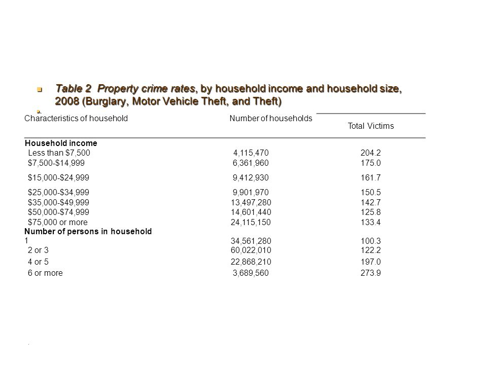 Table 2 Property crime rates, by household income and household size, 2008 (Burglary, Motor Vehicle Theft, and Theft)