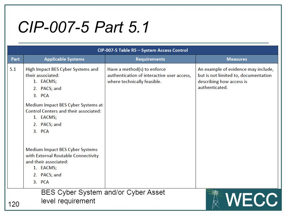 CIP-007-5 Part 5.1 BES Cyber System and/or Cyber Asset level requirement