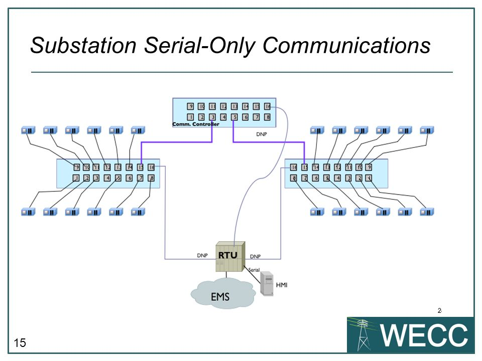 Substation Serial-Only Communications