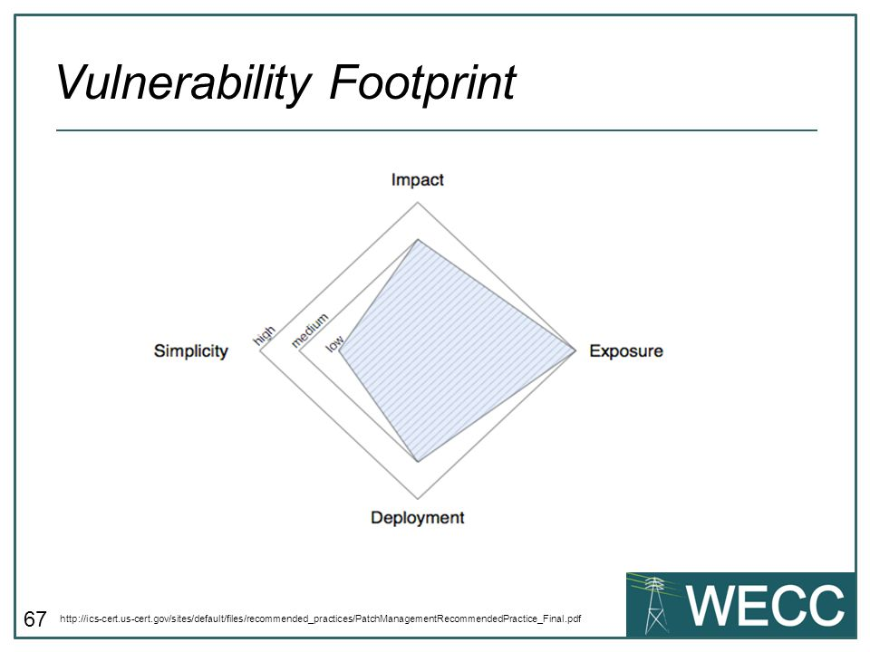 Vulnerability Footprint