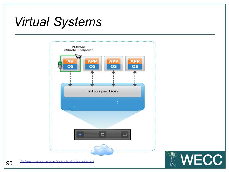 Virtual Systems What about vendor products like Vmware's vShield Endpoint vShield Endpoint Offloads the A/V from within the VMs.