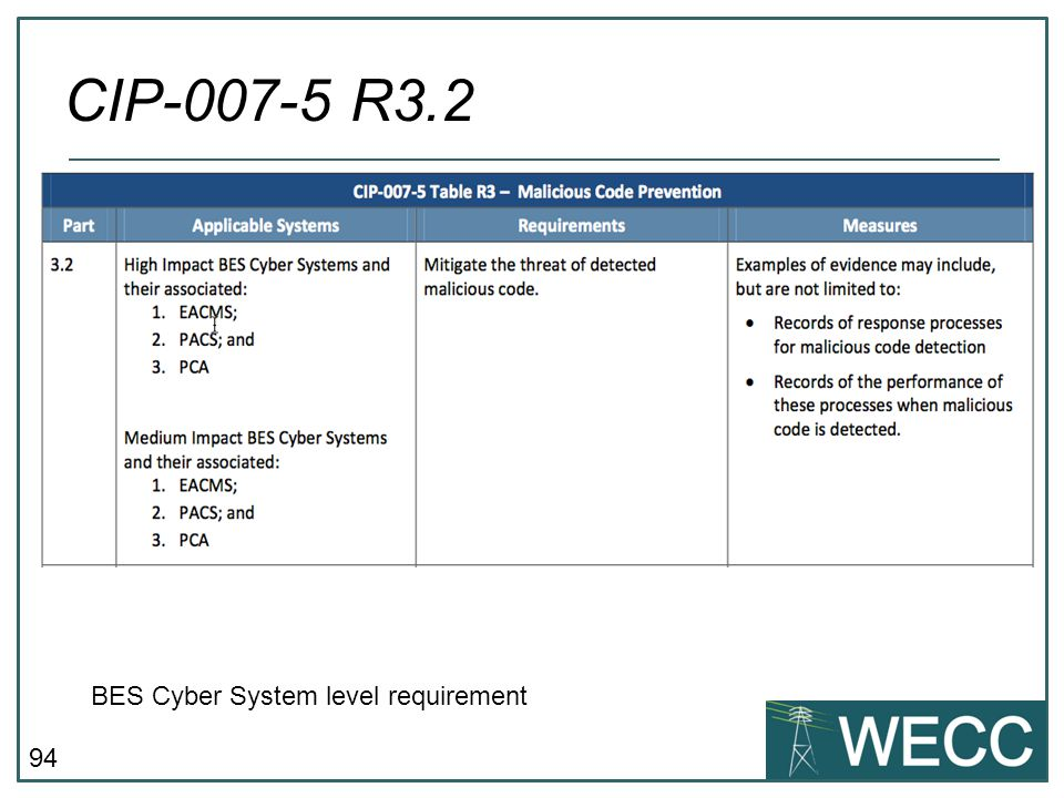 CIP-007-5 R3.2 BES Cyber System level requirement