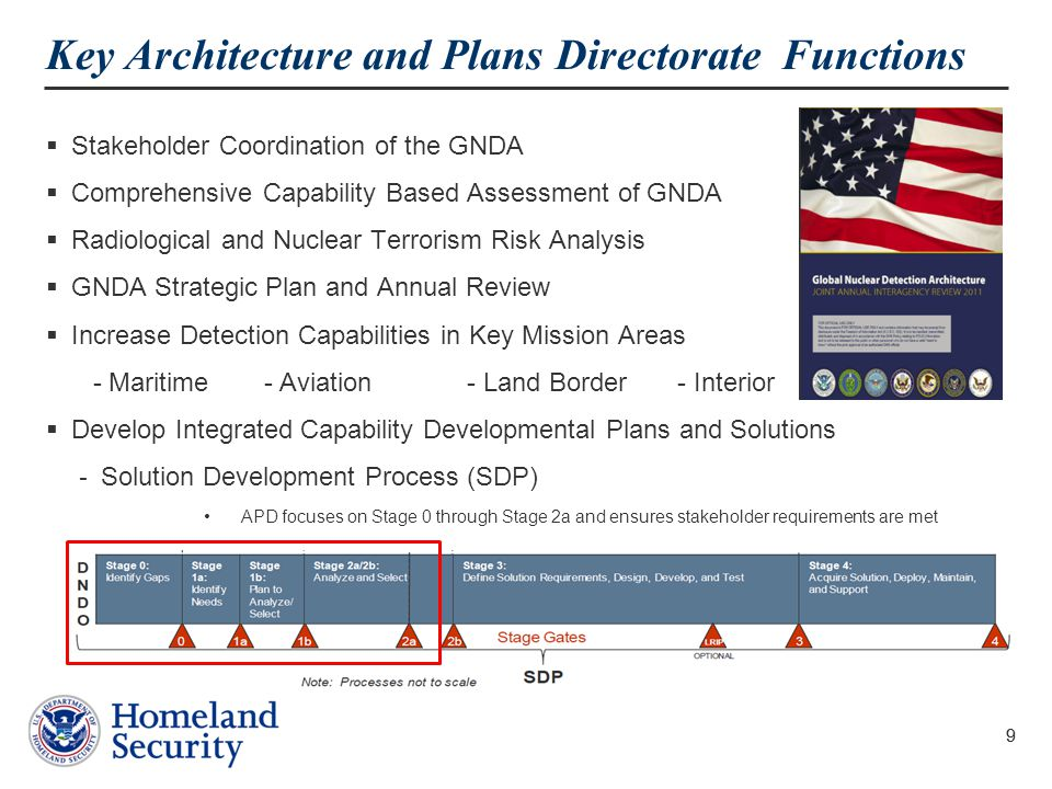 Key Architecture and Plans Directorate Functions
