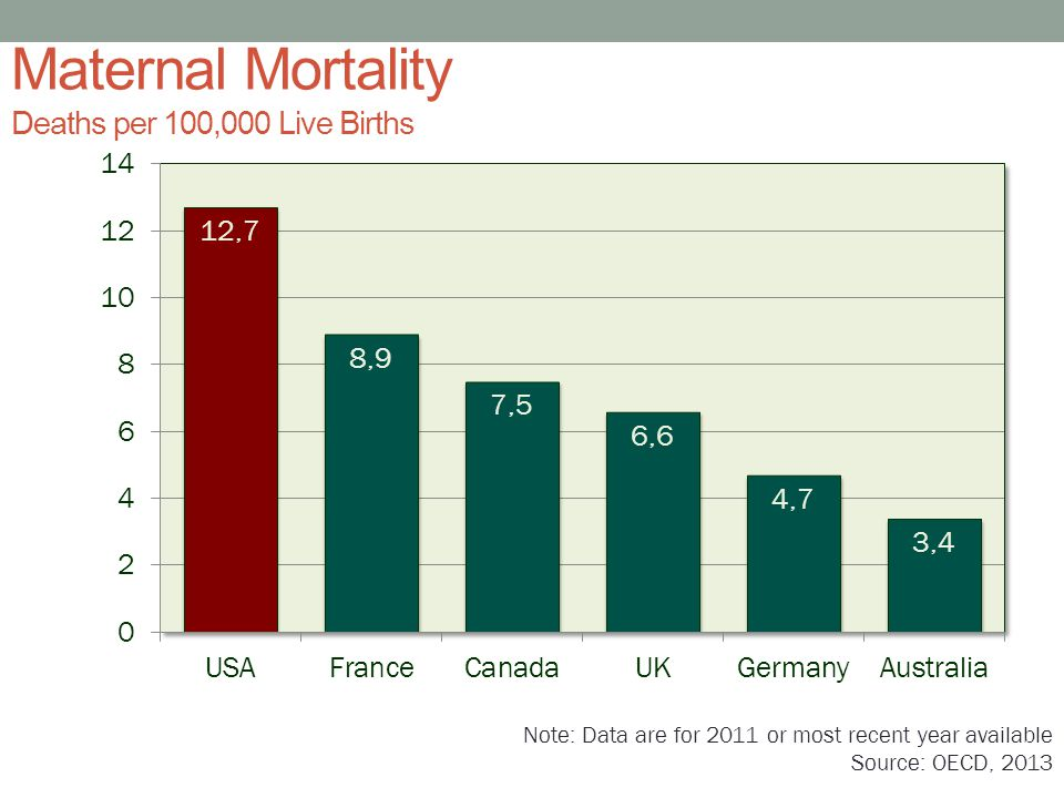 Maternal Mortality Deaths per 100,000 Live Births