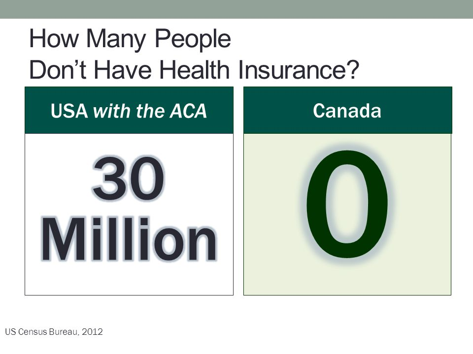 How Many People Don't Have Health Insurance