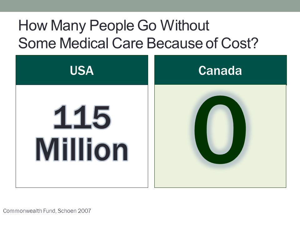 How Many People Go Without Some Medical Care Because of Cost
