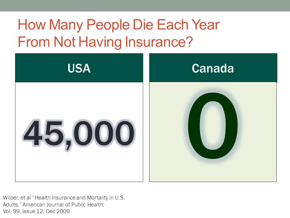 How Many People Die Each Year From Not Having Insurance