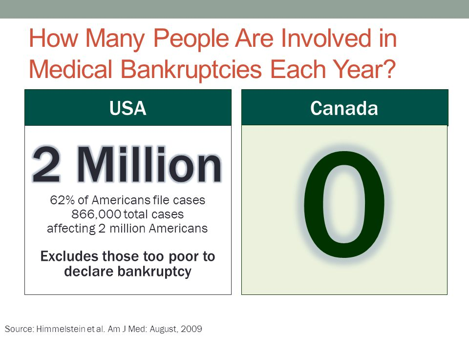 How Many People Are Involved in Medical Bankruptcies Each Year