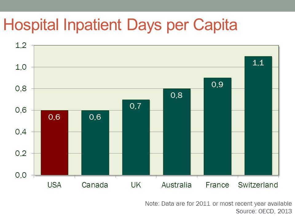 Hospital Inpatient Days per Capita