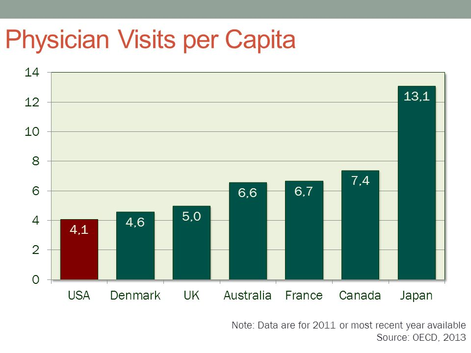 Physician Visits per Capita