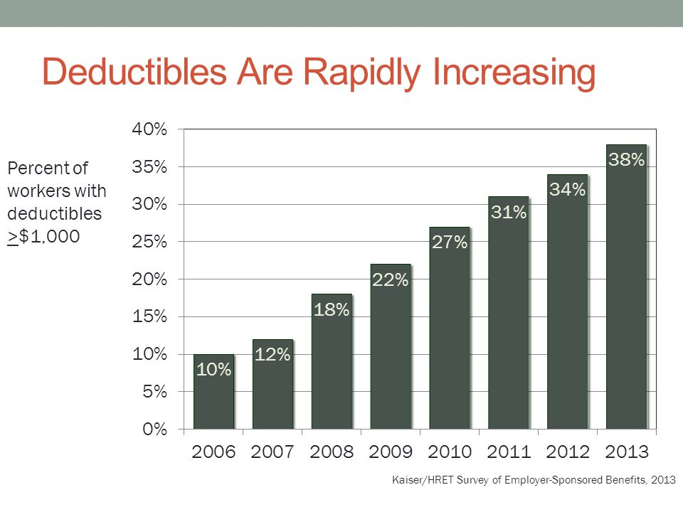 Deductibles Are Rapidly Increasing