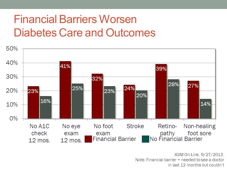 Financial Barriers Worsen Diabetes Care and Outcomes