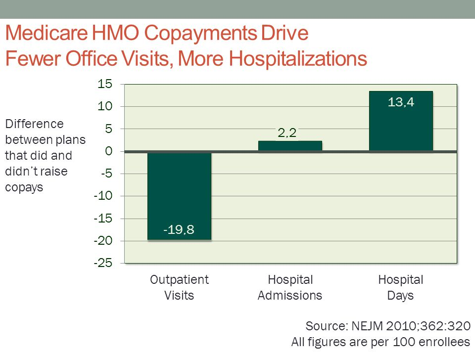 Medicare HMO Copayments Drive Fewer Office Visits, More Hospitalizations