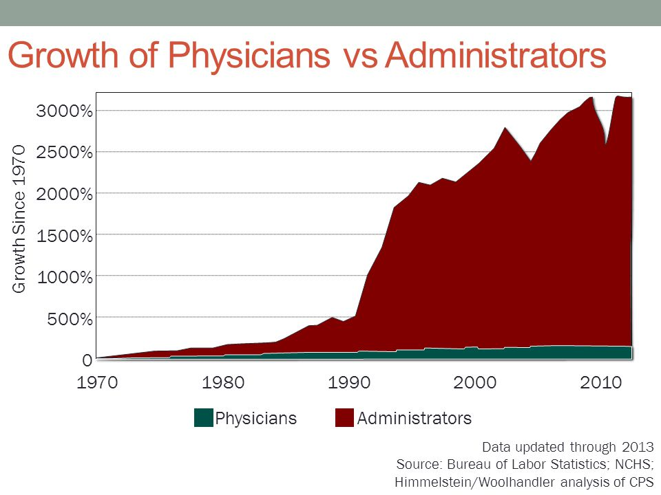 Growth of Physicians vs Administrators