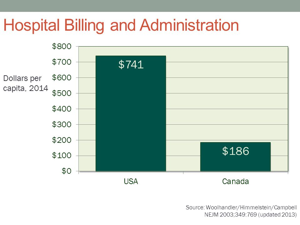 Hospital Billing and Administration