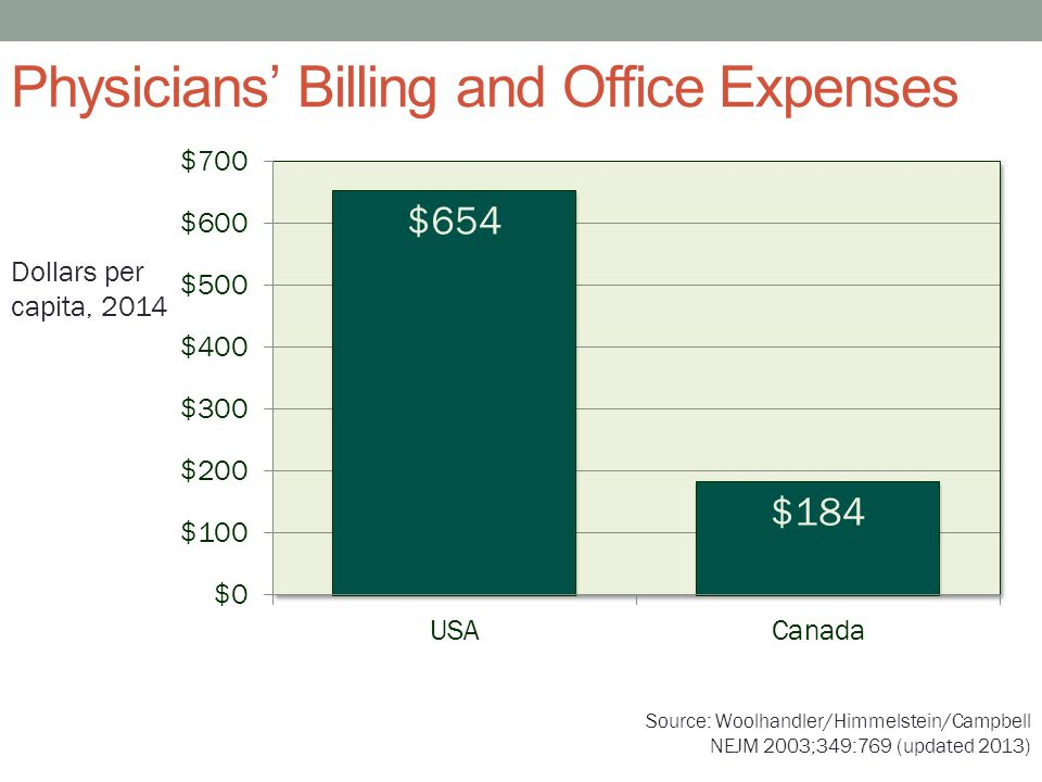 Physicians' Billing and Office Expenses