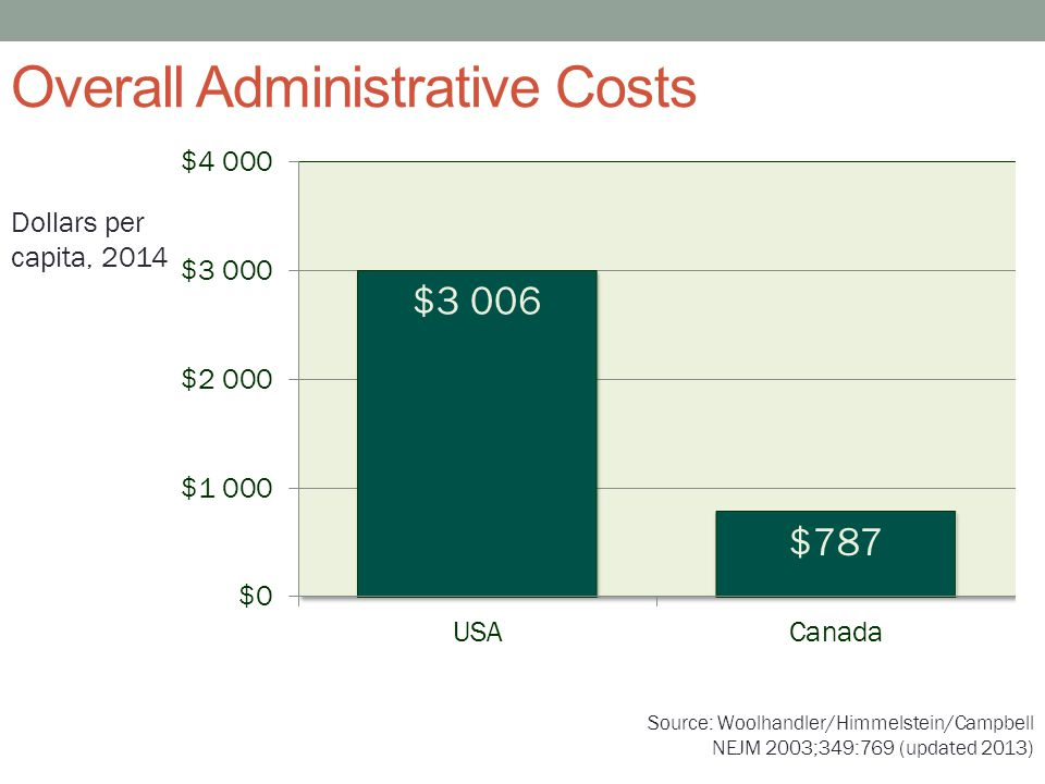 Overall Administrative Costs