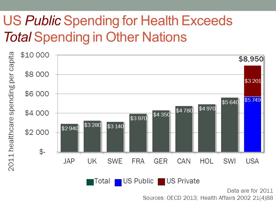 US Public Spending for Health Exceeds Total Spending in Other Nations