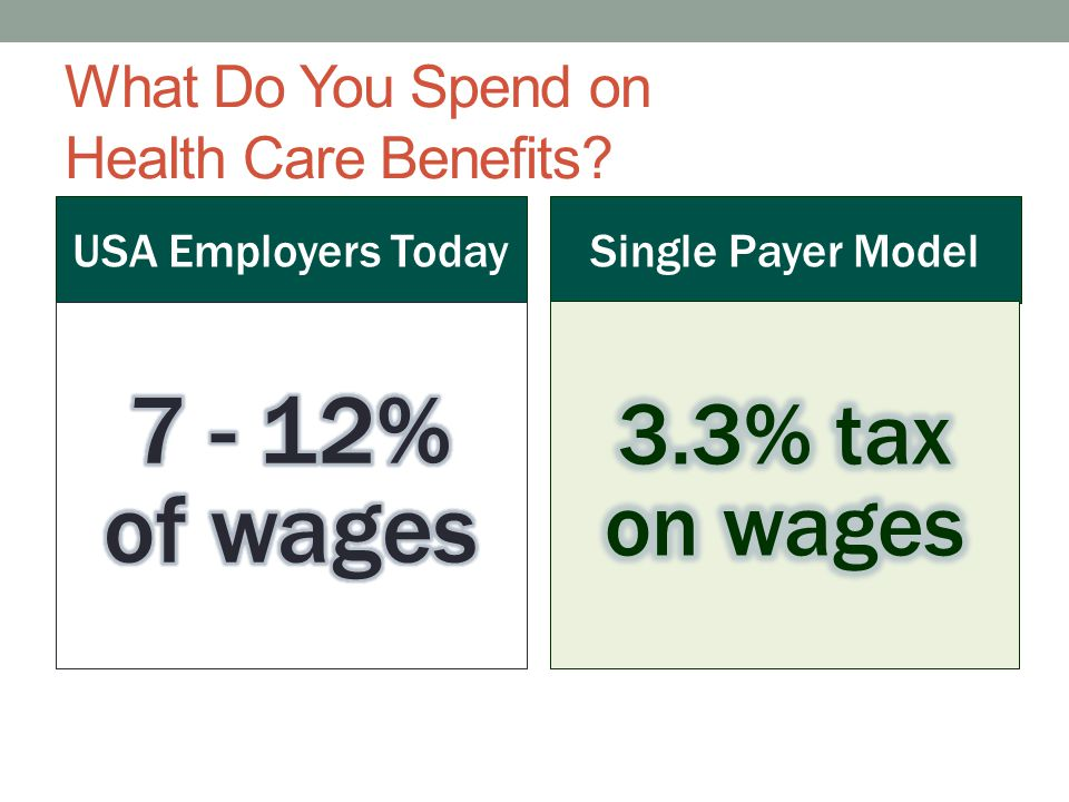 What Do You Spend on Health Care Benefits