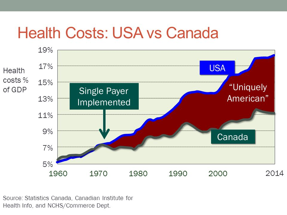 Health Costs: USA vs Canada