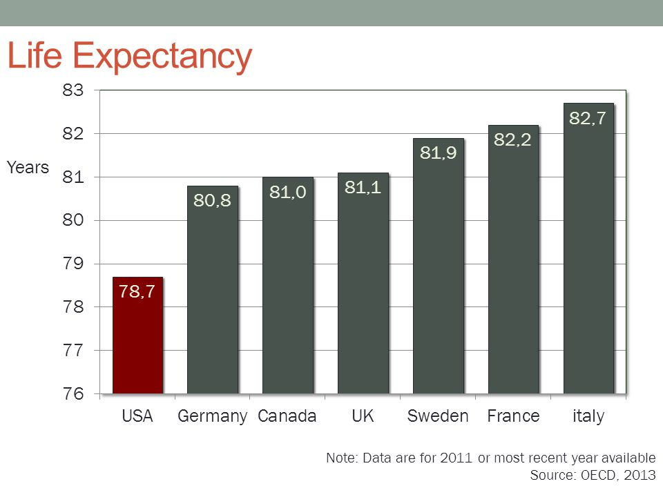 Life Expectancy Years Note: Data are for 2011 or most recent year available Source: OECD, 2013