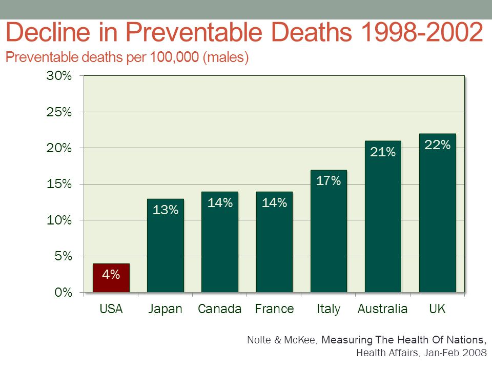 Decline in Preventable Deaths 1998-2002 Preventable deaths per 100,000 (males)