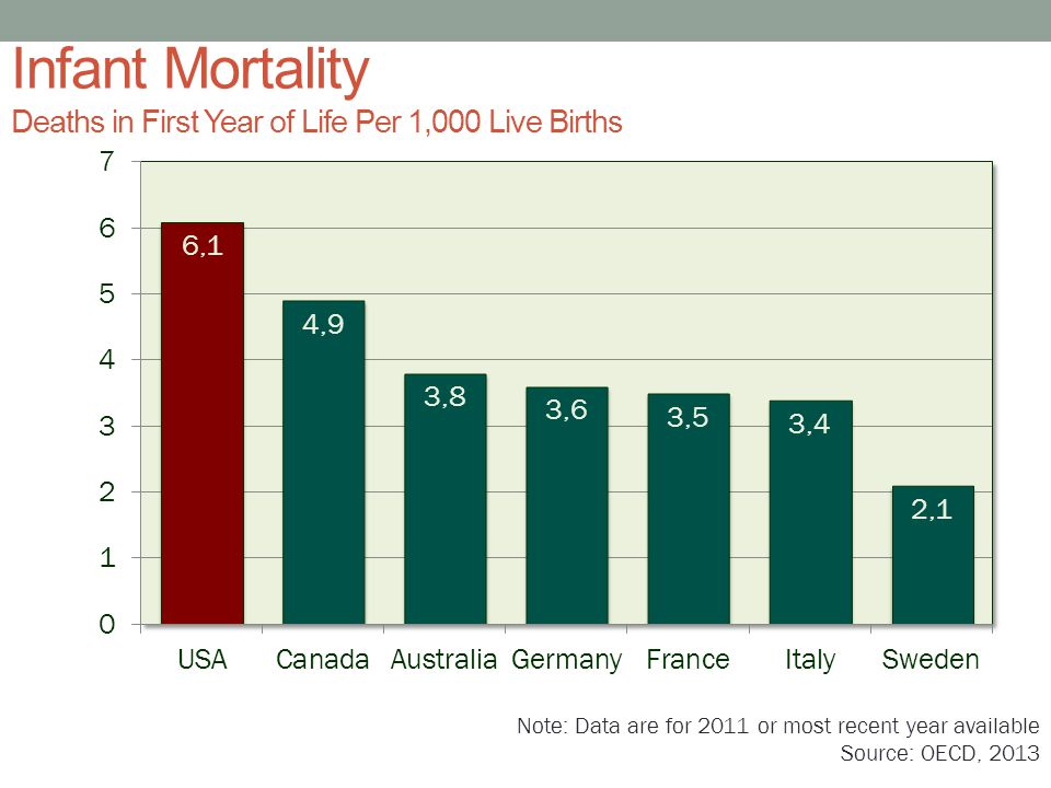 Infant Mortality Deaths in First Year of Life Per 1,000 Live Births