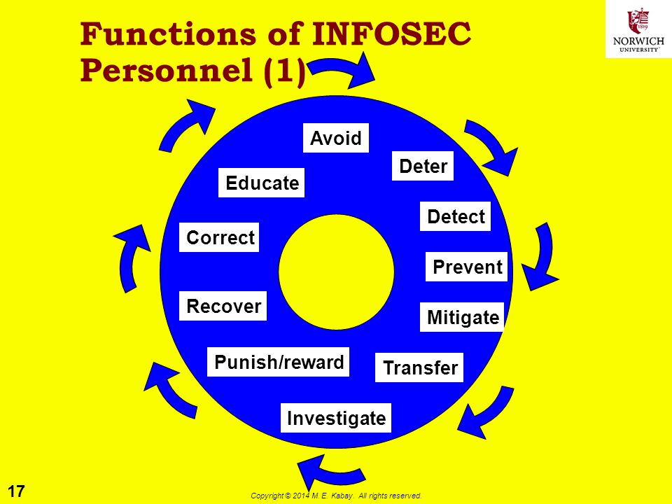 Functions of INFOSEC Personnel (1)