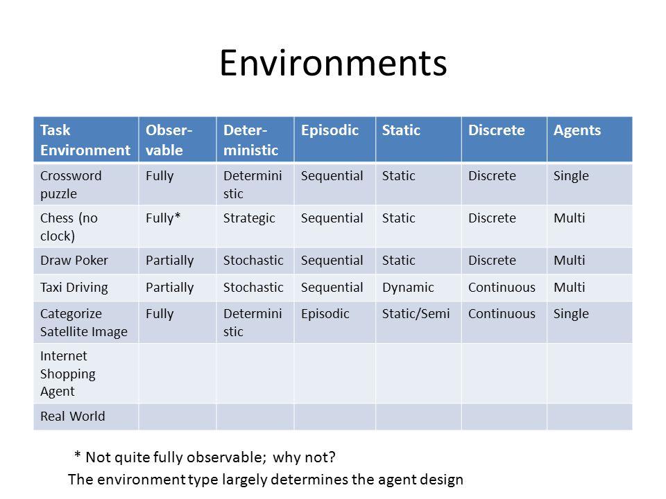 Environments Task Environment Obser-vable Deter-ministic Episodic