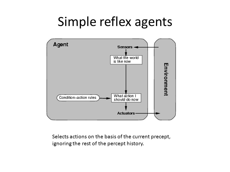 Simple reflex agents Selects actions on the basis of the current precept, ignoring the rest of the percept history.