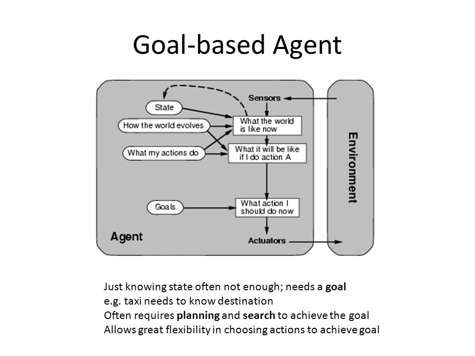 Goal-based Agent Just knowing state often not enough; needs a goal