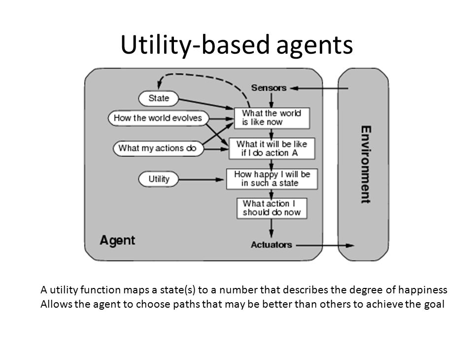 Utility-based agents A utility function maps a state(s) to a number that describes the degree of happiness.