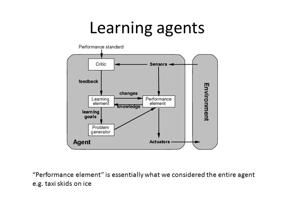 Learning agents Performance element is essentially what we considered the entire agent.