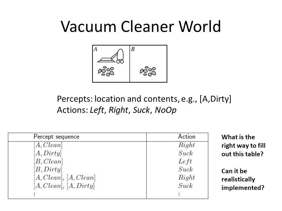 Vacuum Cleaner World Actions: Left, Right, Suck, NoOp