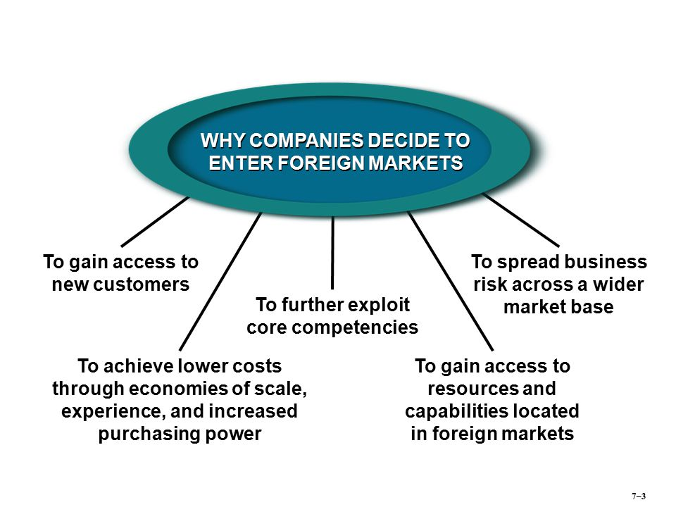 WHY COMPANIES DECIDE TO ENTER FOREIGN MARKETS